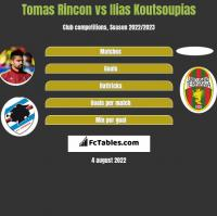Tomas Rincon vs Ilias Koutsoupias h2h player stats