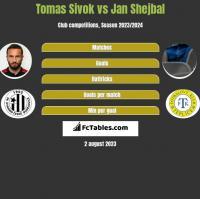 Tomas Sivok vs Jan Shejbal h2h player stats