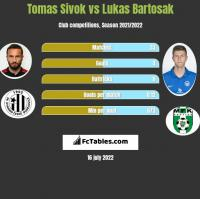 Tomas Sivok vs Lukas Bartosak h2h player stats