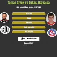 Tomas Sivok vs Lukas Skovajsa h2h player stats