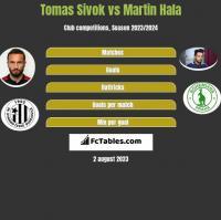 Tomas Sivok vs Martin Hala h2h player stats