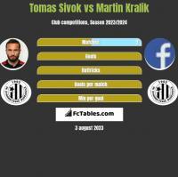 Tomas Sivok vs Martin Kralik h2h player stats