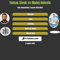 Tomas Sivok vs Matej Helesic h2h player stats