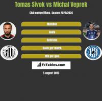 Tomas Sivok vs Michal Veprek h2h player stats