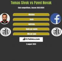 Tomas Sivok vs Pavel Novak h2h player stats