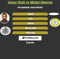 Tomas Sivok vs Michal Simecek h2h player stats