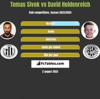 Tomas Sivok vs David Heidenreich h2h player stats