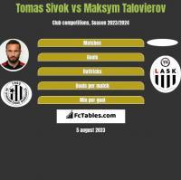 Tomas Sivok vs Maksym Talovierov h2h player stats