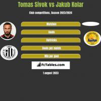Tomas Sivok vs Jakub Kolar h2h player stats