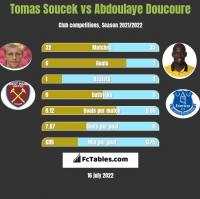 Tomas Soucek vs Abdoulaye Doucoure h2h player stats
