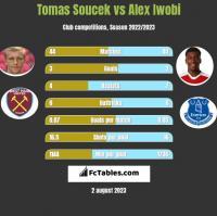 Tomas Soucek vs Alex Iwobi h2h player stats
