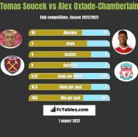 Tomas Soucek vs Alex Oxlade-Chamberlain h2h player stats