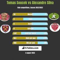 Tomas Soucek vs Alexandre Silva h2h player stats