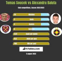 Tomas Soucek vs Alexandru Baluta h2h player stats