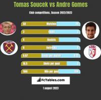 Tomas Soucek vs Andre Gomes h2h player stats