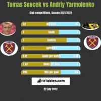 Tomas Soucek vs Andrij Jarmołenko h2h player stats