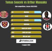 Tomas Soucek vs Arthur Masuaku h2h player stats