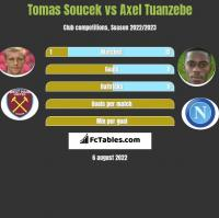 Tomas Soucek vs Axel Tuanzebe h2h player stats