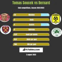 Tomas Soucek vs Bernard h2h player stats