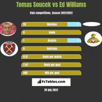 Tomas Soucek vs Ed Williams h2h player stats