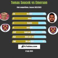 Tomas Soucek vs Emerson h2h player stats