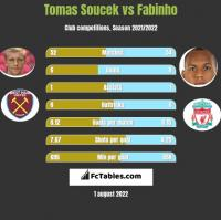 Tomas Soucek vs Fabinho h2h player stats