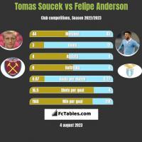 Tomas Soucek vs Felipe Anderson h2h player stats
