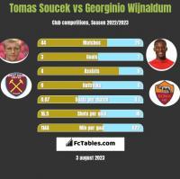 Tomas Soucek vs Georginio Wijnaldum h2h player stats