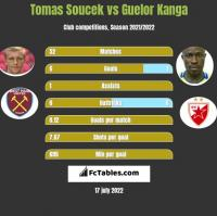 Tomas Soucek vs Guelor Kanga h2h player stats