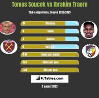 Tomas Soucek vs Ibrahim Traore h2h player stats