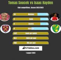 Tomas Soucek vs Isaac Hayden h2h player stats
