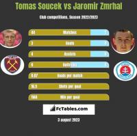 Tomas Soucek vs Jaromir Zmrhal h2h player stats