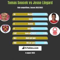Tomas Soucek vs Jesse Lingard h2h player stats