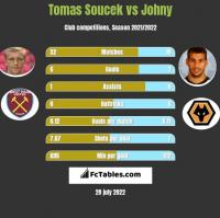 Tomas Soucek vs Johny h2h player stats