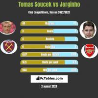 Tomas Soucek vs Jorginho h2h player stats