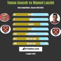 Tomas Soucek vs Manuel Lanzini h2h player stats