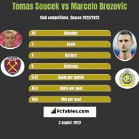Tomas Soucek vs Marcelo Brozovic h2h player stats