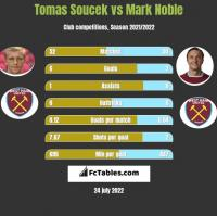 Tomas Soucek vs Mark Noble h2h player stats