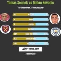 Tomas Soucek vs Mateo Kovacic h2h player stats