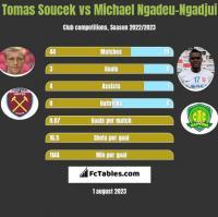 Tomas Soucek vs Michael Ngadeu-Ngadjui h2h player stats