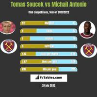Tomas Soucek vs Michail Antonio h2h player stats
