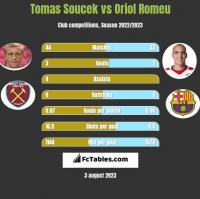 Tomas Soucek vs Oriol Romeu h2h player stats