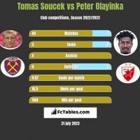 Tomas Soucek vs Peter Olayinka h2h player stats