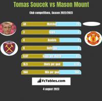 Tomas Soucek vs Mason Mount h2h player stats