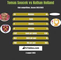 Tomas Soucek vs Nathan Holland h2h player stats