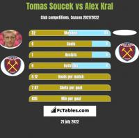 Tomas Soucek vs Alex Kral h2h player stats