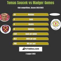 Tomas Soucek vs Madger Gomes h2h player stats