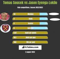 Tomas Soucek vs Jason Eyenga-Lokilo h2h player stats