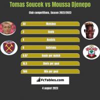 Tomas Soucek vs Moussa Djenepo h2h player stats