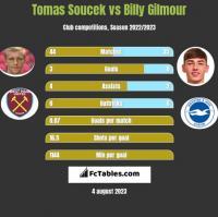 Tomas Soucek vs Billy Gilmour h2h player stats